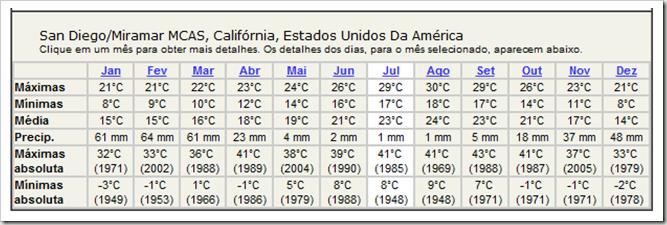 Temperatura San Diego