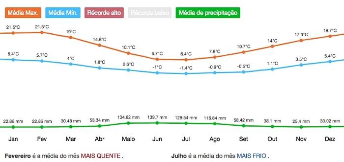 clima em bariloche - Bariloche, Argentina: dicas de viagem