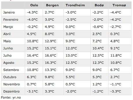 clima na noruega várias cidades Melhor época para viajar para Tromso
