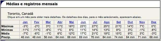 temperatura media em toronto - 12 dicas de Toronto para quem vai a primeira vez
