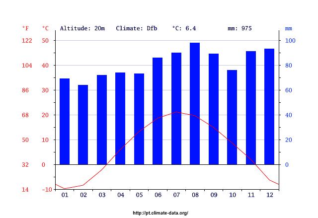 clima em montreal
