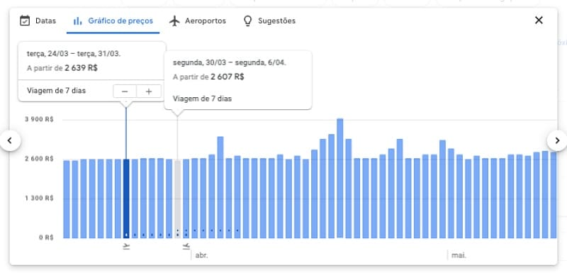 Gráfico do Google flights