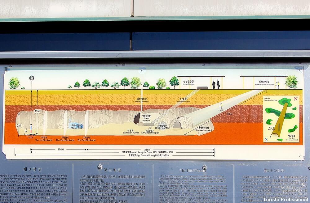 tunel de observacao coreia - DMZ Tour: visitando a fronteira entre Coreia do Norte e Coreia do Sul
