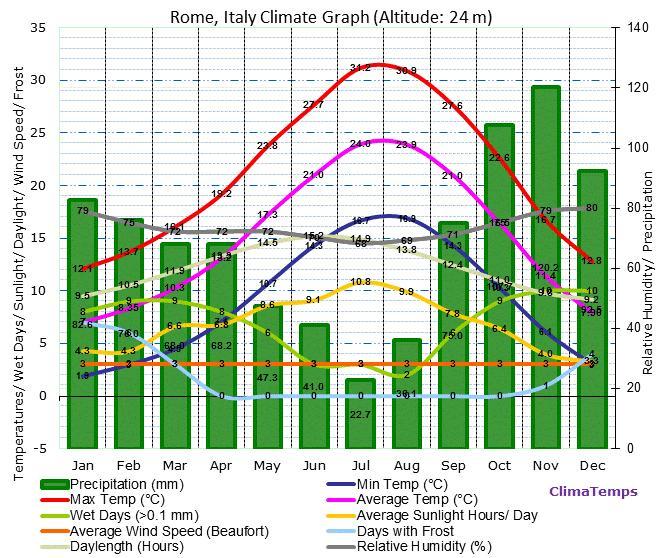 Como é o clima do verão em Roma