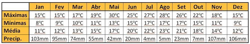 tabela de temperaturas em Lisboa - Temperatura em Lisboa